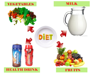 Diet17